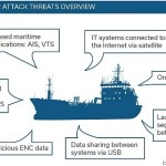 Anti-malware software trial for maritime